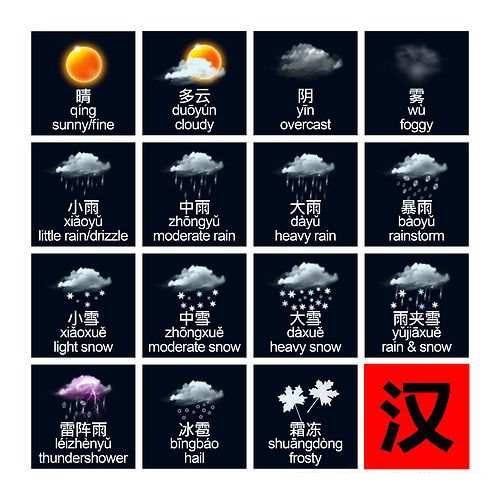 Nama Cuaca dalam bahasa mandarin