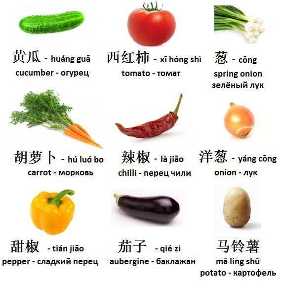 Nama Sayuran dan tumbuhan dalam bahasa mandarin