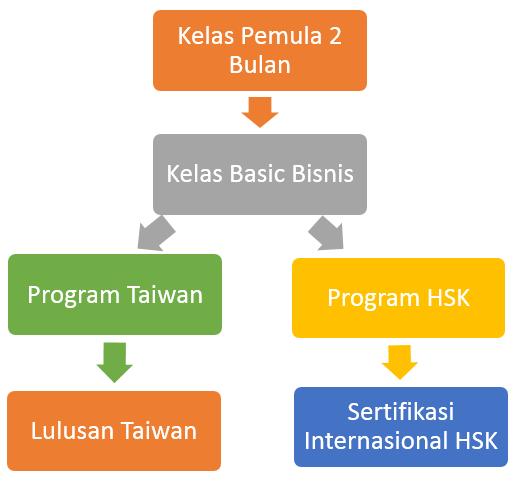 Timeline Belajar Bahasa Mandarin Center